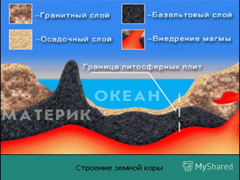 Что такое литосфера? Верхняя часть мантии обладает свойствами твердого тела и вместе с твердой земной корой составляет литосферу