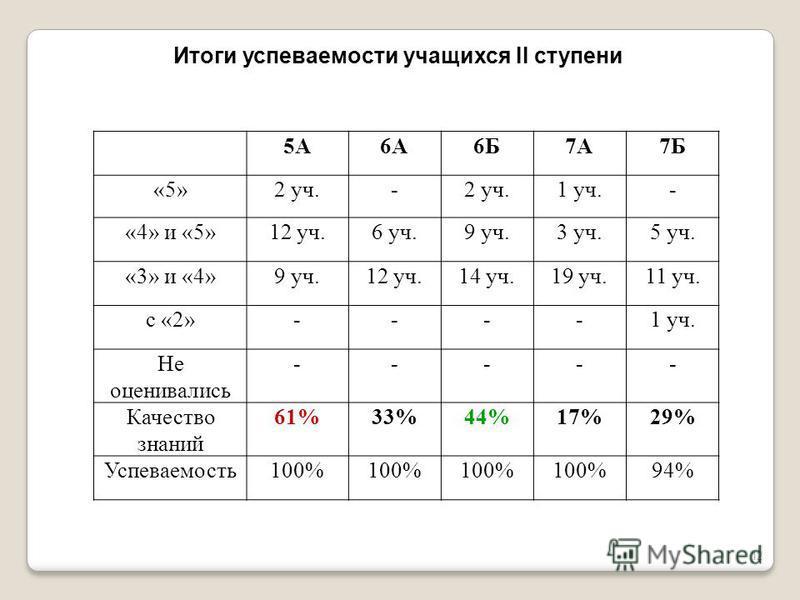 12 5А6А6Б7А7Б «5»2 уч.- 1 уч.- «4» и «5»12 уч.6 уч.9 уч.3 уч.5 уч. «3» и «4»9 уч.12 уч.14 уч.19 уч.11 уч. с «2»----1 уч. Не оценивались ----- Качество знаний 61%33%44%17%29% Успеваемость 100% 94% Итоги успеваемости учащихся II ступени