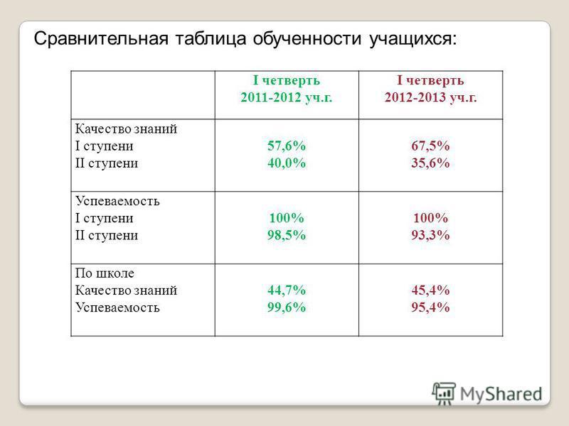 I четверть 2011-2012 уч.г. I четверть 2012-2013 уч.г. Качество знаний I ступени II ступени 57,6% 40,0% 67,5% 35,6% Успеваемость I ступени II ступени 100% 98,5% 100% 93,3% По школе Качество знаний Успеваемость 44,7% 99,6% 45,4% 95,4% Сравнительная таб