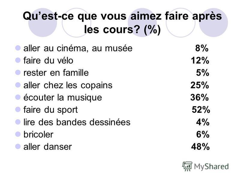 Quest-ce que vous aimez faire après les cours? (%) aller au cinéma, au musée 8% faire du vélo 12% rester en famille 5% aller chez les copains 25% écouter la musique 36% faire du sport 52% lire des bandes dessinées 4% bricoler 6% aller danser 48%