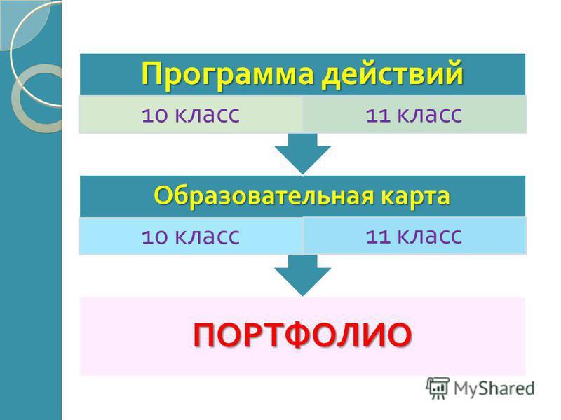 ПОРТФОЛИО Образовательная карта 10 класс 11 класс Программа действий 10 класс 11 класс