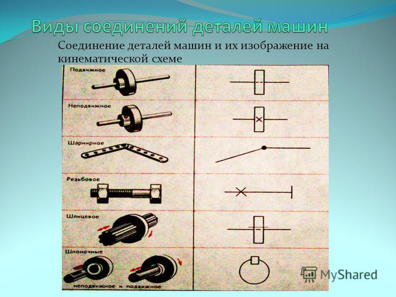 Соединение деталей машин и их изображение на кинематической схеме