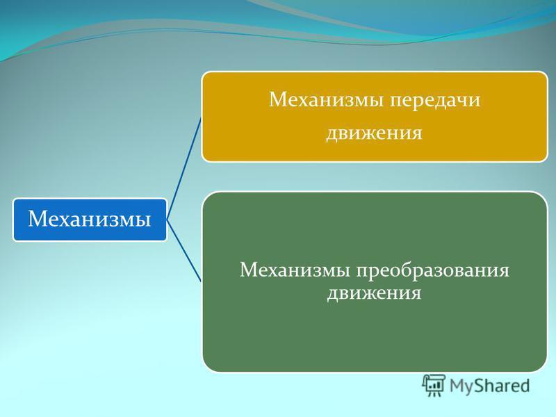 Механизмы Механизмы передачи движения Механизмы преобразования движения