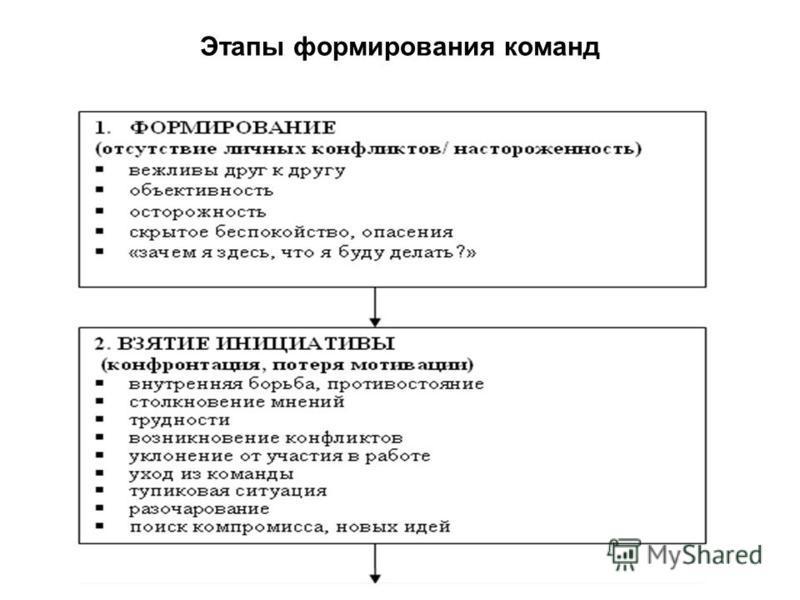Этапы формирования команд