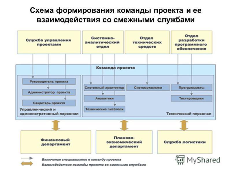Схема формирования команды проекта и ее взаимодействия со смежными службами