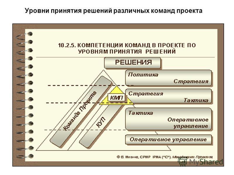 Уровни принятия решений различных команд проекта