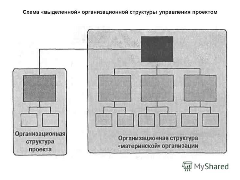 Схема «выделенной» организационной структуры управления проектом