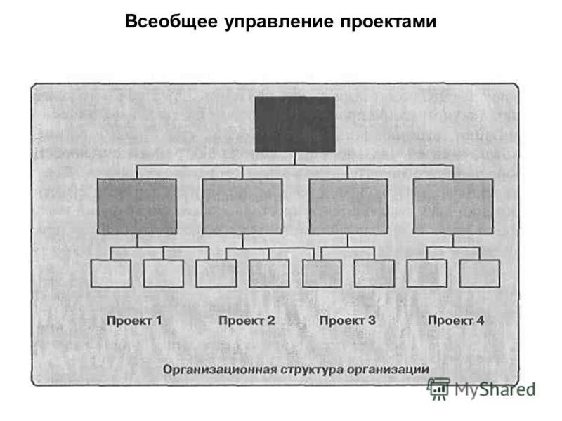 Всеобщее управление проектами