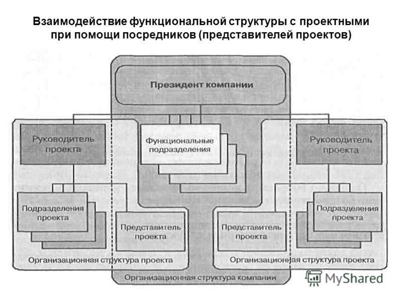 Взаимодействие функциональной структуры с проектными при помощи посредников (представителей проектов)
