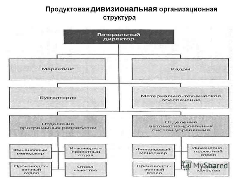 Продуктовая дивизиональная организационная структура