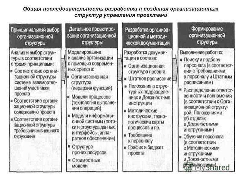 Общая последовательность разработки и создания организационных структур управления проектами