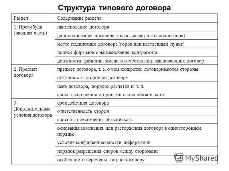 Структура типового договора Раздел Содержание раздела 1. Преамбула (вводная часть) наименование договора дата подписания договора (число, месяц и год подписания) место подписания договора (город или населенный пункт) полное фирменное наименование кон