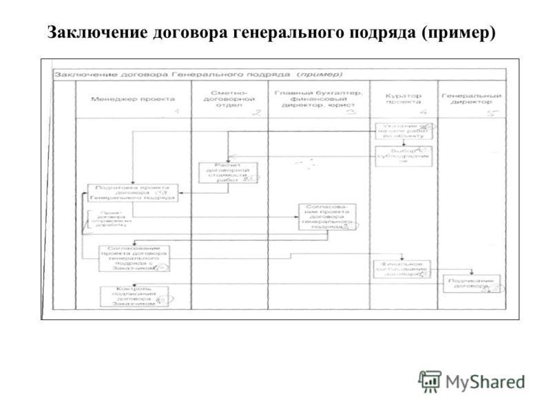 Заключение договора генерального подряда (пример)