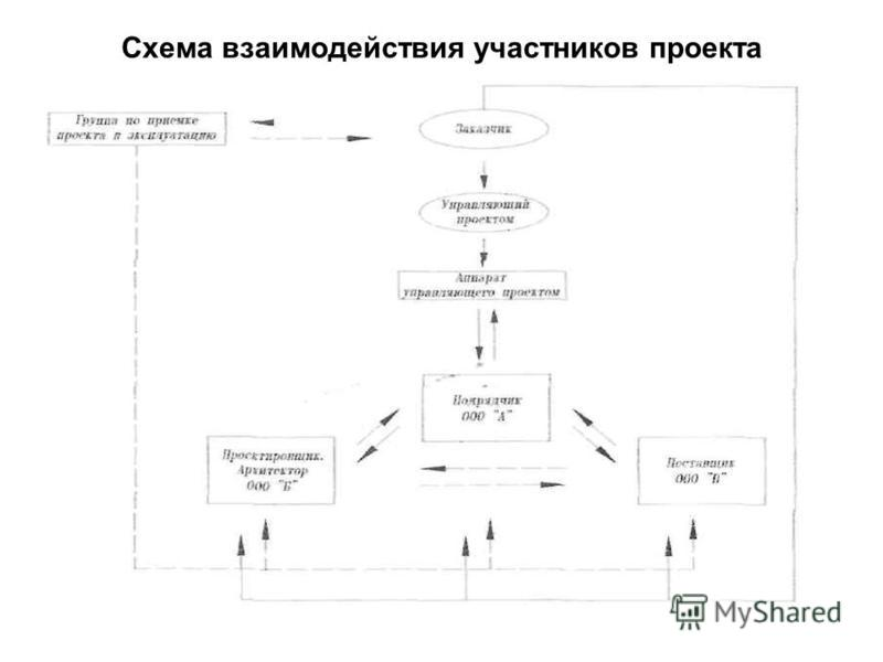 Схема взаимодействия участников проекта