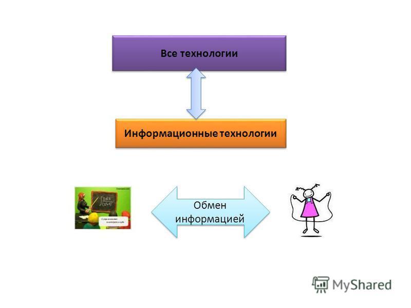 Все технологии Информационные технологии Обмен информацией