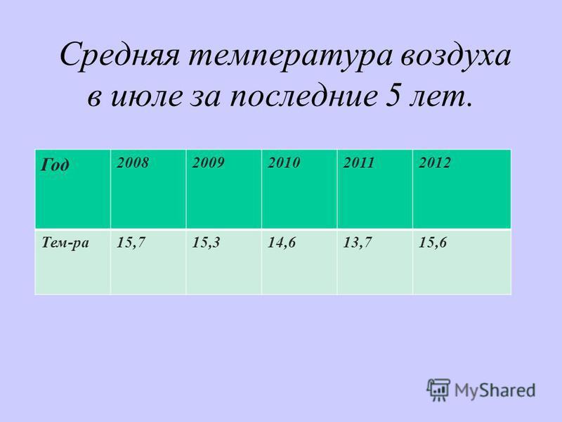 Средняя температура воздуха в июле за последние 5 лет. Год 20082009201020112012 Тем-ра 15,715,314,613,715,6