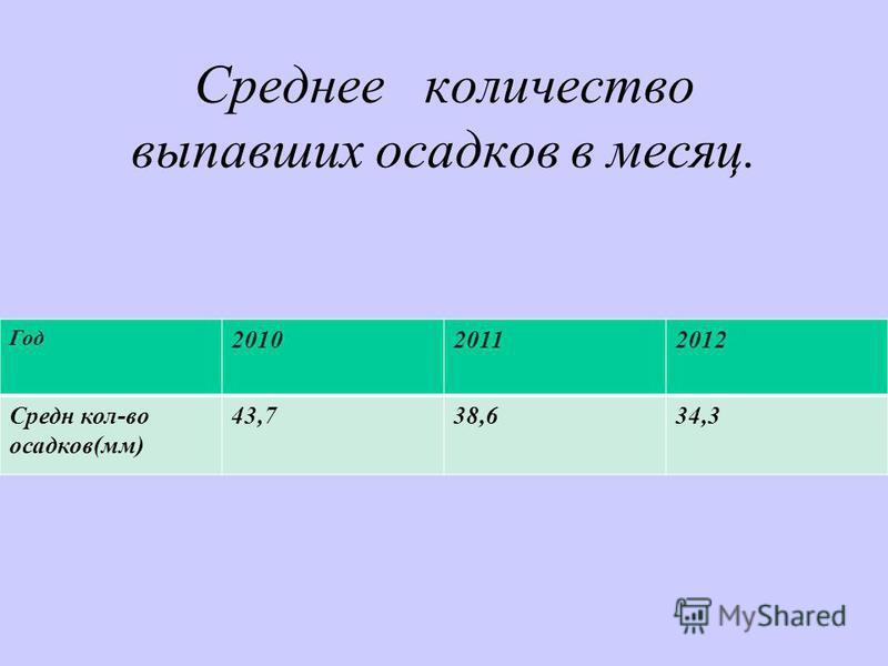 Среднее количество выпавших осадков в месяц. Год 201020112012 Средн кол-во осадков(мм) 43,738,634,3