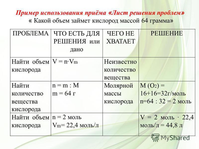 ПРОБЛЕМАЧТО ЕСТЬ ДЛЯ РЕШЕНИЯ или дано ЧЕГО НЕ ХВАТАЕТ РЕШЕНИЕ Найти объем кислорода V = n·V m Неизвестно количество вещества Найти количество вещества кислорода n = m : M m = 64 г Молярной массы кислорода М (О 2 ) = 16+16=32 г/моль n=64 : 32 = 2 моль