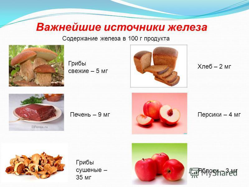 Важнейшие источники железа Содержание железа в 100 г продукта Грибы свежие – 5 мг Печень – 9 мг Грибы сушеные – 35 мг Хлеб – 2 мг Персики – 4 мг Яблоки – 3 мг