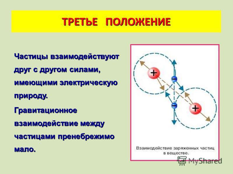 ВТОРОЕ ПОЛОЖЕНИЕ Траектория одной частицы Движение молекул газа Движение молекул твердых тел