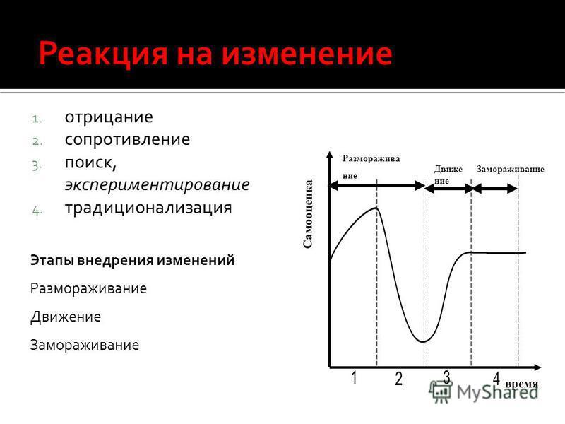 1. отрицание 2. сопротивление 3. поиск, экспериментирование 4. традиционализация Замораживание Движение время Самооценка Размораживание Этапы внедрения изменений Размораживание Движение Замораживание