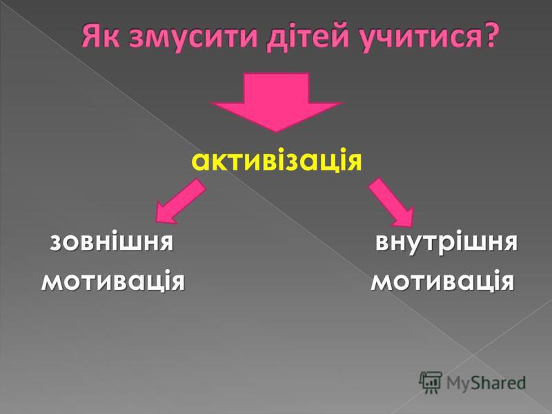 активізація зовнішня внутрішня зовнішня внутрішня мотивація мотивація мотивація мотивація
