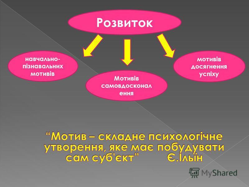 Розвиток навчально- пізнавальних мотивів Мотивів самовдосконал ення мотивів досягнення успіху