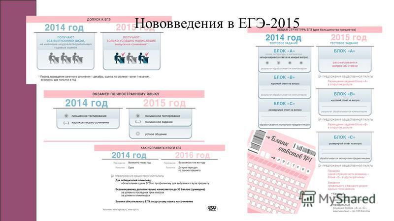 Нововведения в ЕГЭ-2015