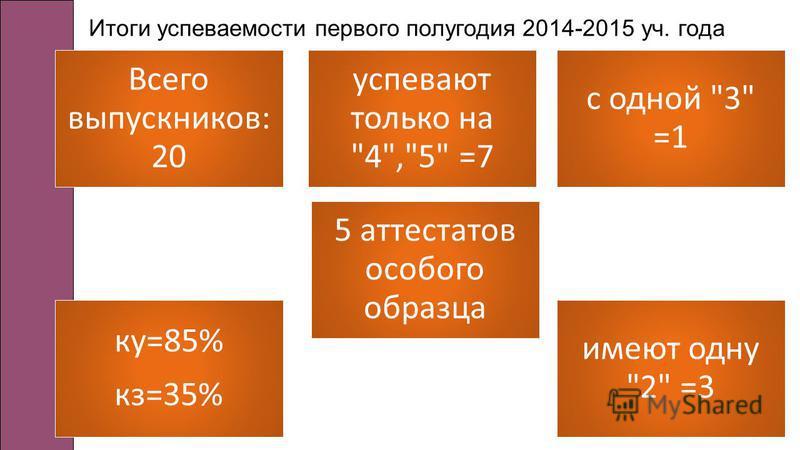 Итоги успеваемости первого полугодия 2014-2015 уч. года успевают только на 4,5 =7 с одной 3 =1 имеют одну 2 =3 ку=85% кз=35% Всего выпускников: 20 5 аттестатов особого образца