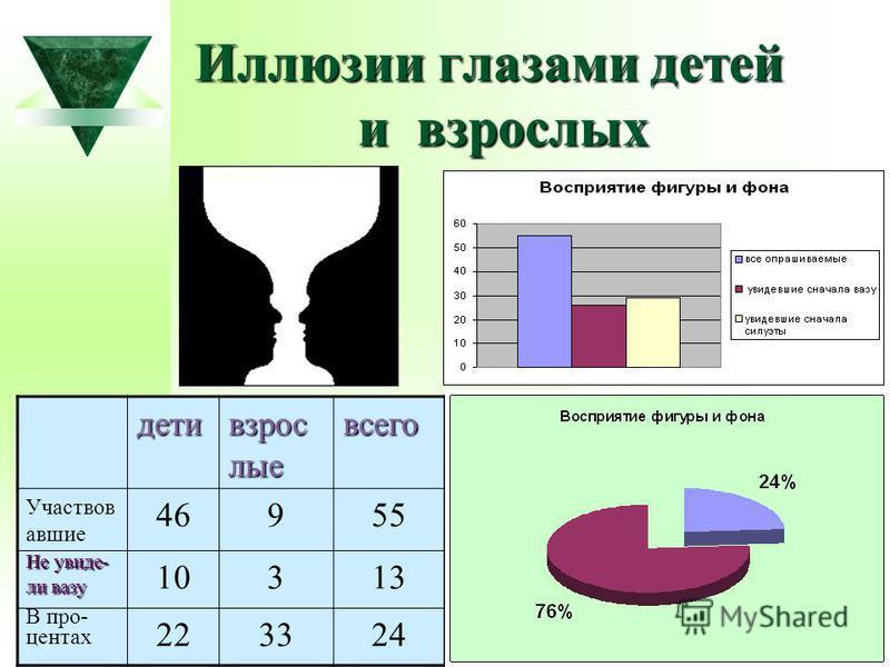 Иллюзии глазами детей и взрослых дети взрослые всего Участвов авшие 46955 Не увидел- ли вазу 10313 В про- центах 223324