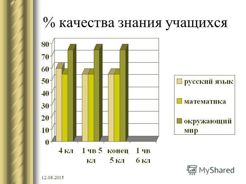 12.08.2015 % качества знания учащихся