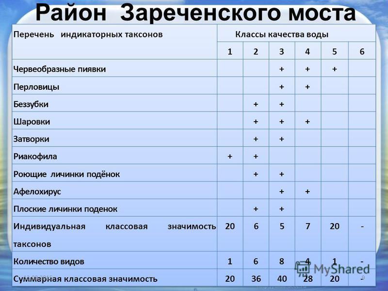 Район Зареченского моста 12.08.20159