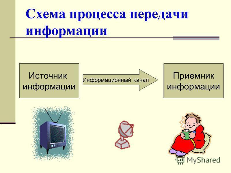 Схема процесса передачи информации Источник информации Информационный канал Приемник информации