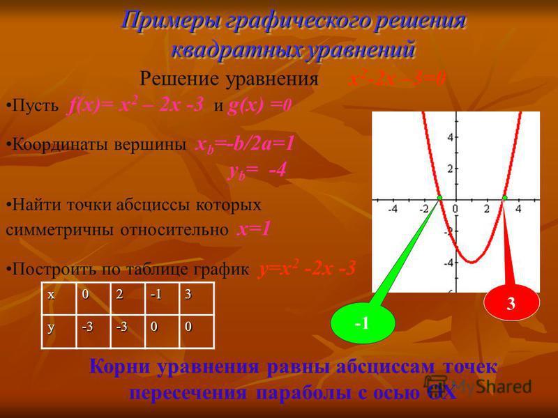 Пусть f(x)= x 2 – 2x -3 и g(x) = 0 Координаты вершины x b =-b/2a=1 y b = -4 Найти точки абсциссы которых симметричны относительно х=1 Построить по таблице график y=x 2 -2x -3 Примеры графического решения квадратных уравнений x023y-3-300 3 Решение ура