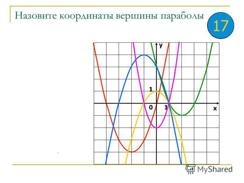 Назовите координаты точек пересечения графика квадратичной функции с осями координат у х 0 1 1 8910 11 12..