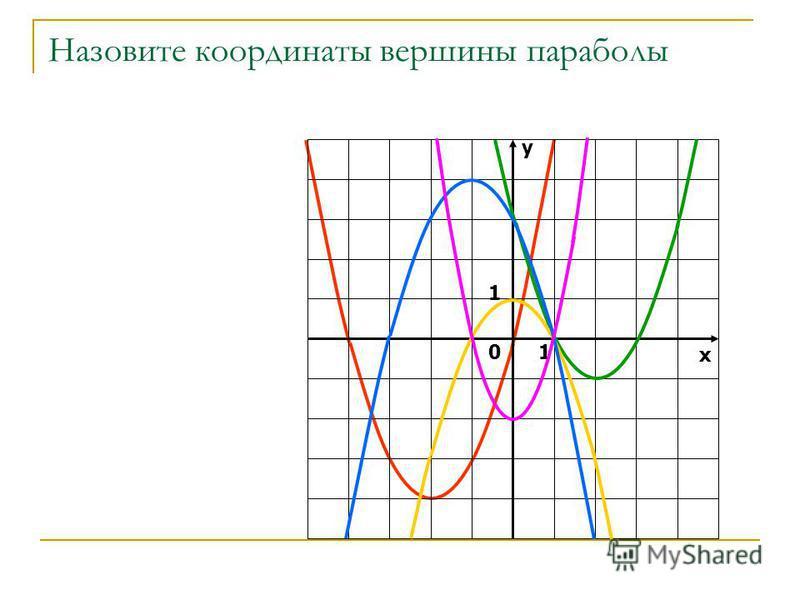При каких значениях х квадратичная функция равна 0? у х 0 1 1