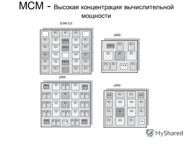 MCM - Высокая концентрация вычислительной мощности