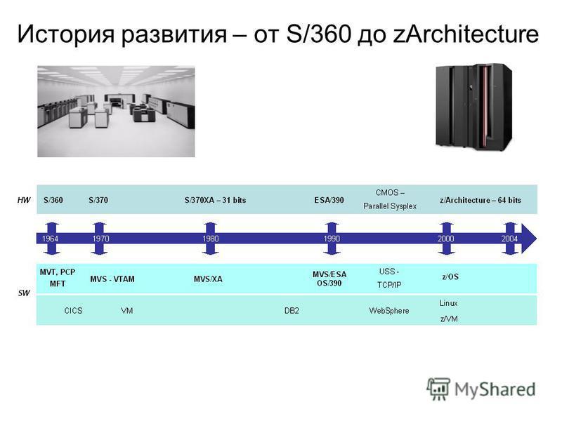 История развития – от S/360 до zArchitecture