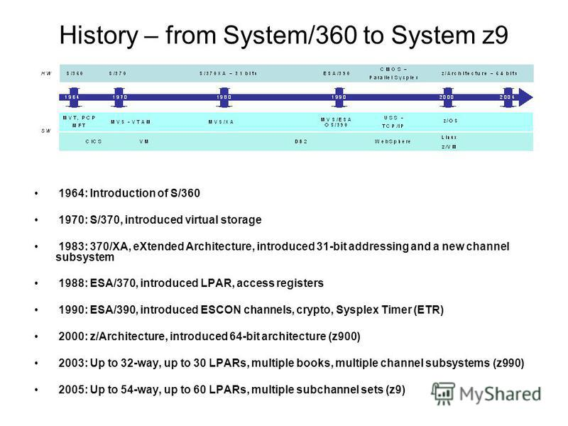 History – from System/360 to System z9 1964: Introduction of S/360 1970: S/370, introduced virtual storage 1983: 370/XA, eXtended Architecture, introduced 31-bit addressing and a new channel subsystem 1988: ESA/370, introduced LPAR, access registers