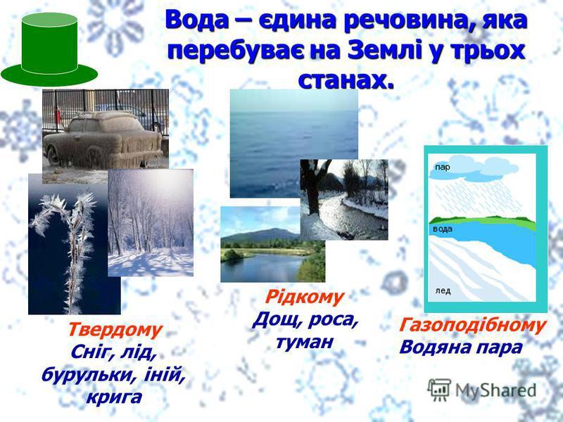 Вода – єдина речовина, яка перебуває на Землі у трьох станах. Твердому Сніг, лід, бурульки, іній, крига Рідкому Дощ, роса, туман Газоподібному Водяна пара