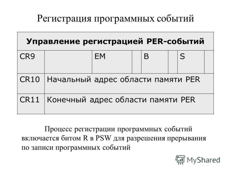 Регистрация программных событий Управление регистрацией PER-событий CR9EMBS CR10Начальный адрес области памяти PER CR11Конечный адрес области памяти PER Процесс регистрации программных событий включается битом R в PSW для разрешения прерывания по зап