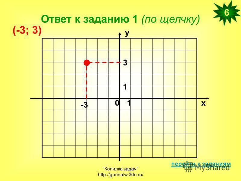 Копилка задач http://gorinalw.3dn.ru/ Ответ к заданию 1 (по щелчку) перейти к заданиям 6 х у 01 1 -3 3 (-3; 3)