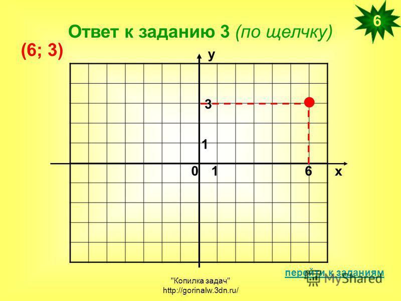 Копилка задач http://gorinalw.3dn.ru/ Ответ к заданию 3 (по щелчку) перейти к заданиям 6 х у 01 1 6 3 (6; 3)