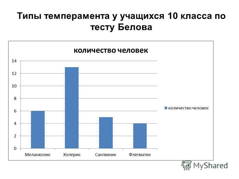 Типы темперамента у учащихся 10 класса по тесту Белова
