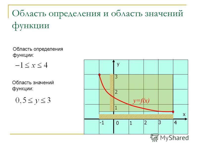 у х 01 24 3 1 2 3 Область определения и область значений функции 4 y=f(x) Область определения функции: Область значений функции: