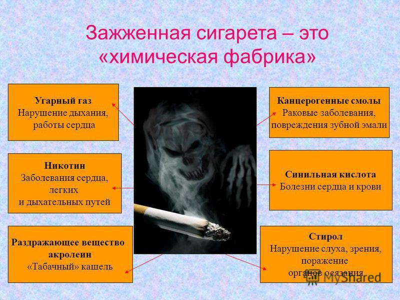 Зажженная сигарета – это «химическая фабрика» Угарный газ Нарушение дыхания, работы сердца Никотин Заболевания сердца, легких и дыхательных путей Раздражающее вещество акролеин «Табачный» кашель Канцерогенные смолы Раковые заболевания, повреждения зу