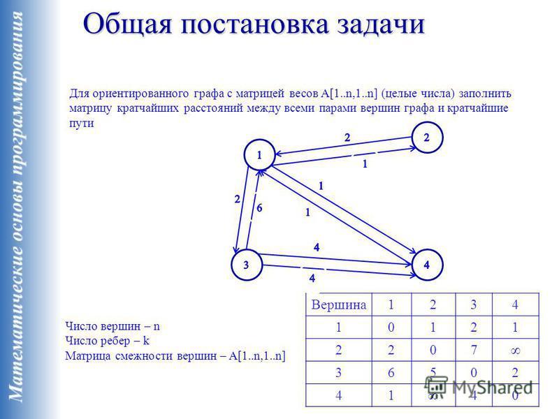Общая постановка задачи Для ориентированного графа с матрицей весов A[1..n,1..n] (целые числа) заполнить матрицу кратчайших расстояний между всеми парами вершин графа и кратчайшие пути Число вершин – n Число ребер – k Матрица смежности вершин – A[1..