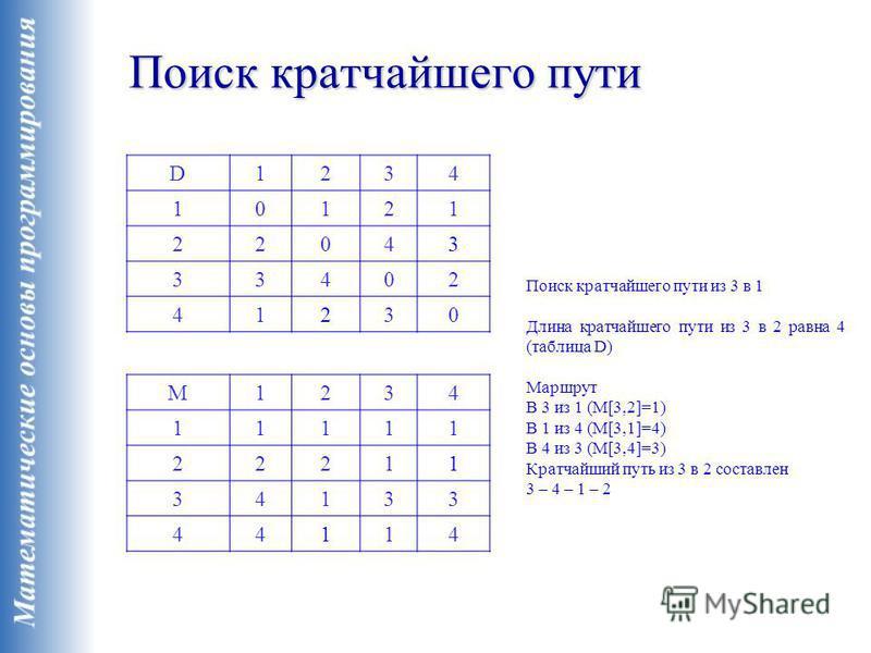 Поиск кратчайшего пути D1234 10121 22043 33402 41230 M1234 11111 22211 34133 44114 Поиск кратчайшего пути из 3 в 1 Длина кратчайшего пути из 3 в 2 равна 4 (таблица D) Маршрут В 3 из 1 (M[3,2]=1) В 1 из 4 (M[3,1]=4) В 4 из 3 (M[3,4]=3) Кратчайший путь