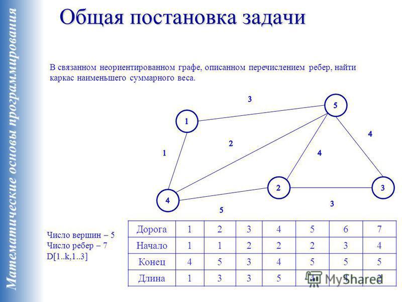 Общая постановка задачи В связанном неориентированном графе, описанном перечислением ребер, найти каркас наименьшего суммарного веса. Число вершин – 5 Число ребер – 7 D[1..k,1..3] Дорога 1234567 Начало 1122234 Конец 4534555 Длина 1335442