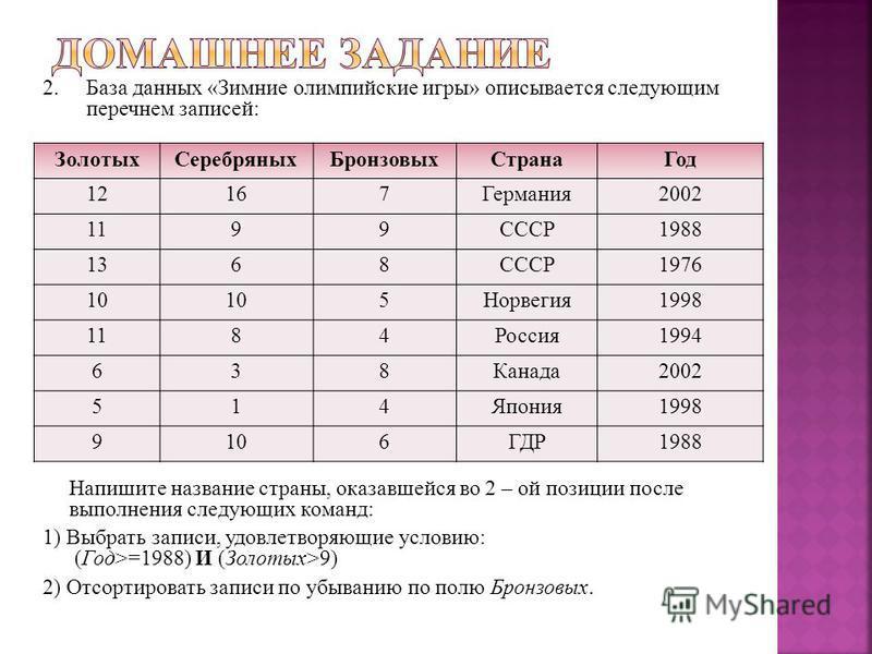 2. База данных «Зимние олимпийские игры» описывается следующим перечнем записей: Напишите название страны, оказавшейся во 2 – ой позиции после выполнения следующих команд: 1) Выбрать записи, удовлетворяющие условию: (Год>=1988) И (Золотых>9) 2) Отсор
